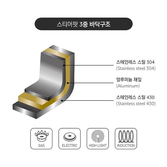 Bộ Nồi Xửng Hấp 3 Tầng Bằng Inox Lock&lock LLH1202 Đáy Từ 20cm