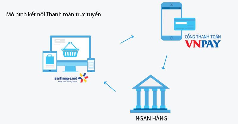Cổng thanh toán trực tuyến là gì? ~ Thanh toán online